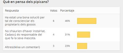 resultat enquesta pipicans
